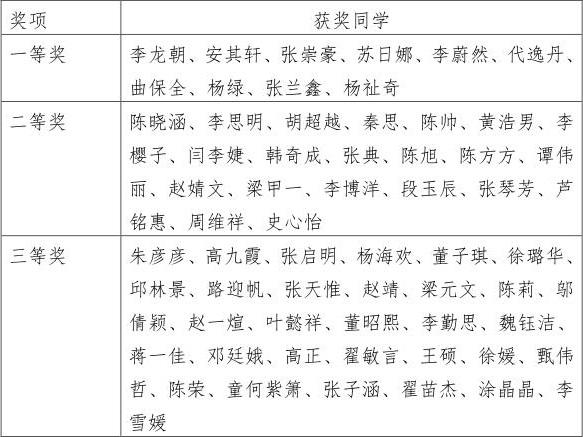 中医学院组织学生开展专业认证知识在线测评活动
